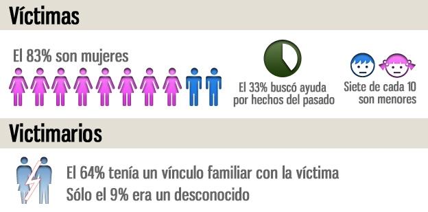 Gráfico, Victimas y Victimarios de violencia sexual