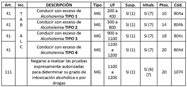alcoholemia_cuadro1