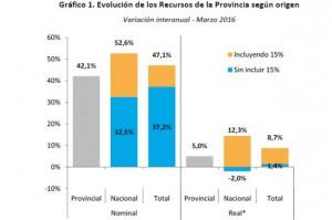 GRAFICO_recursos de la provincia