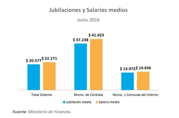 Se redujeron las contribuciones patronales de municipios del interior en 3 puntos porcentuales
