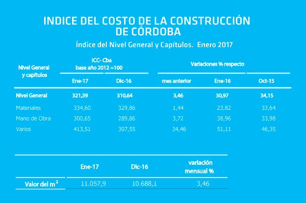 El costo de la construcci n aument en enero 3 46 for Costo de la construccion