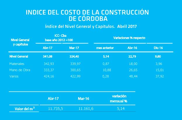INDICE-CONSTRUCCION-abril