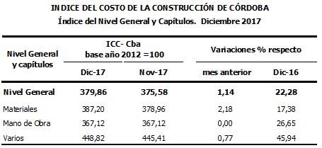 En diciembre el costo de la construcci n en c rdoba for Costo de la construccion