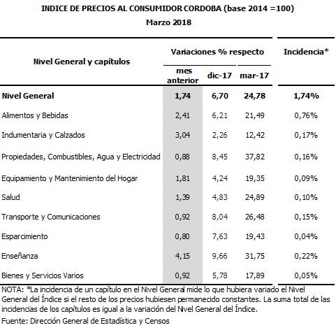 Rep. Dominicana: 3,9% de inflación interanual a Marzo 2018