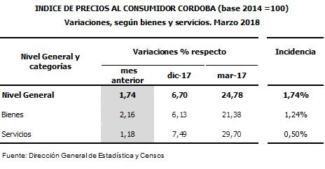 Inflación sube en marzo, todavía dentro de pronósticos angoleños
