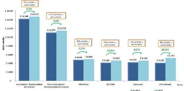 Principales aumentos salariales liquidados en julio