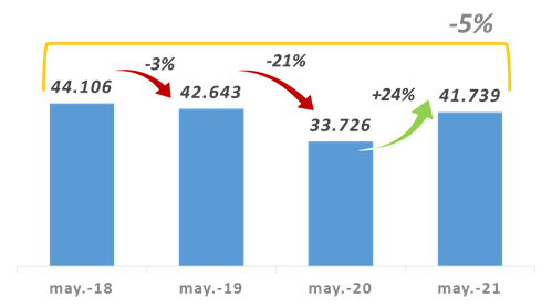 Córdoba tuvo un aumento del 24% en su recaudación • Canal C