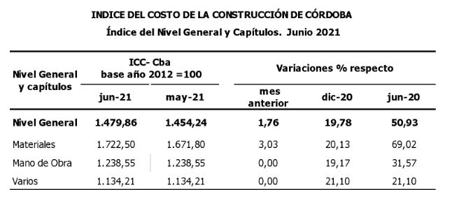 En el mes de junio, en Córdoba el costo de la construcción aumentó un 1,76% • Canal C